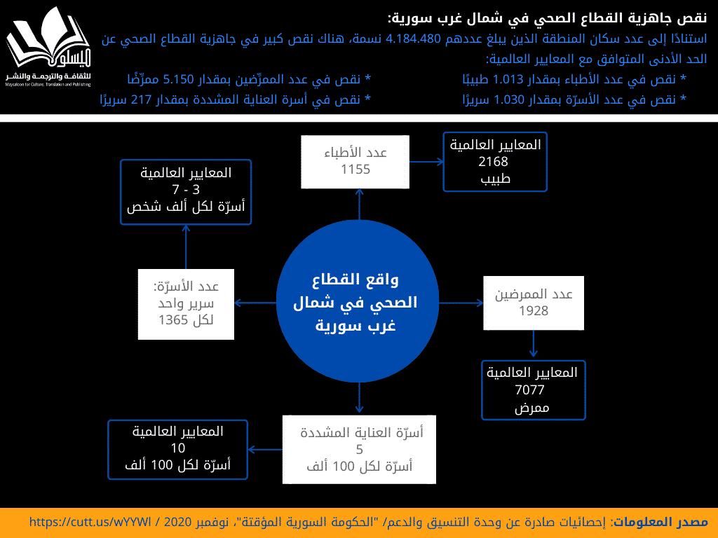 القطاع الصحي في شمال غرب سورية