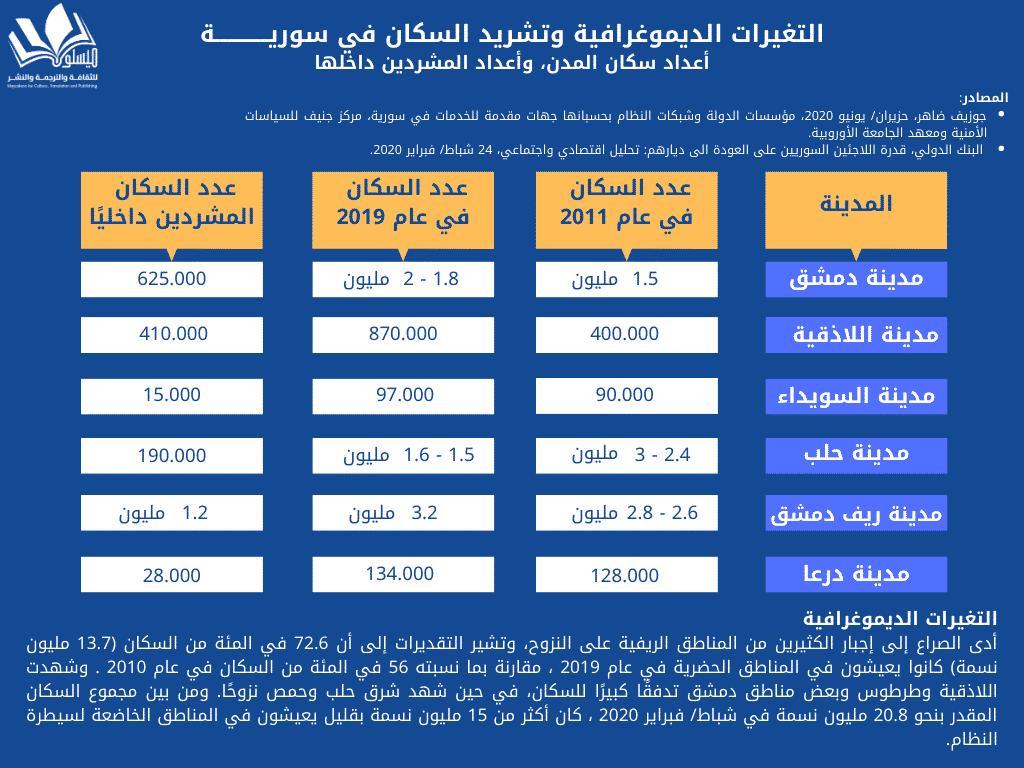 الديموغرافية وتشريد السكان في سوريـــــــــــــة